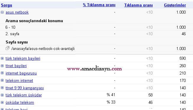 Google webmasters tools tıklanma oranları